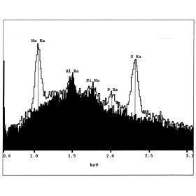 Spectrotabs
